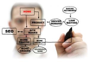 Effective Search Engine Optimization | SEO Marketing | SEM